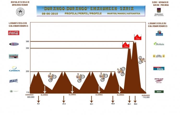 Durango_Durango_ALTIMETRIA_copia_web-2